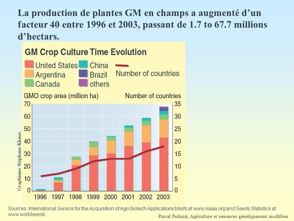 La production de plantes GM en champs a augmenté d'un facteur 40 entre 1996 et 2003, passant de 1.7 to 67.7 millions d'hectars.