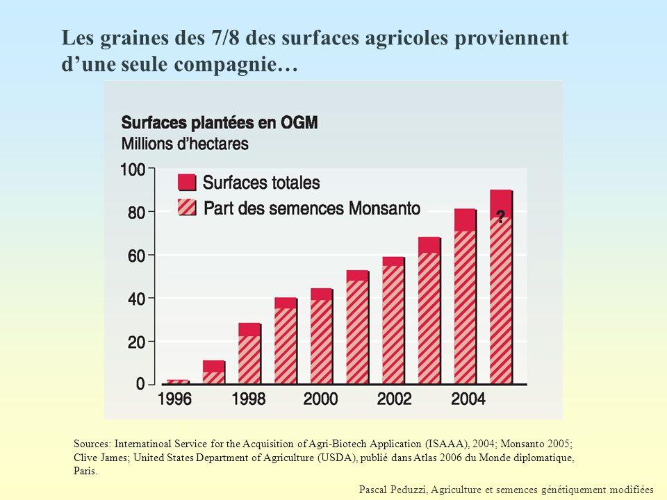 Les graines des 7/8 des surfaces agricoles proviennent d'une seule compagnie…