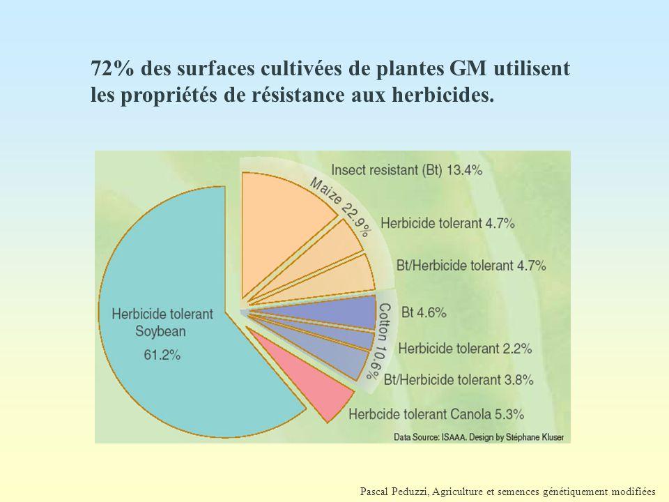 72% des surfaces cultivées de plantes GM utilisent les propriétés de résistance aux herbicides.