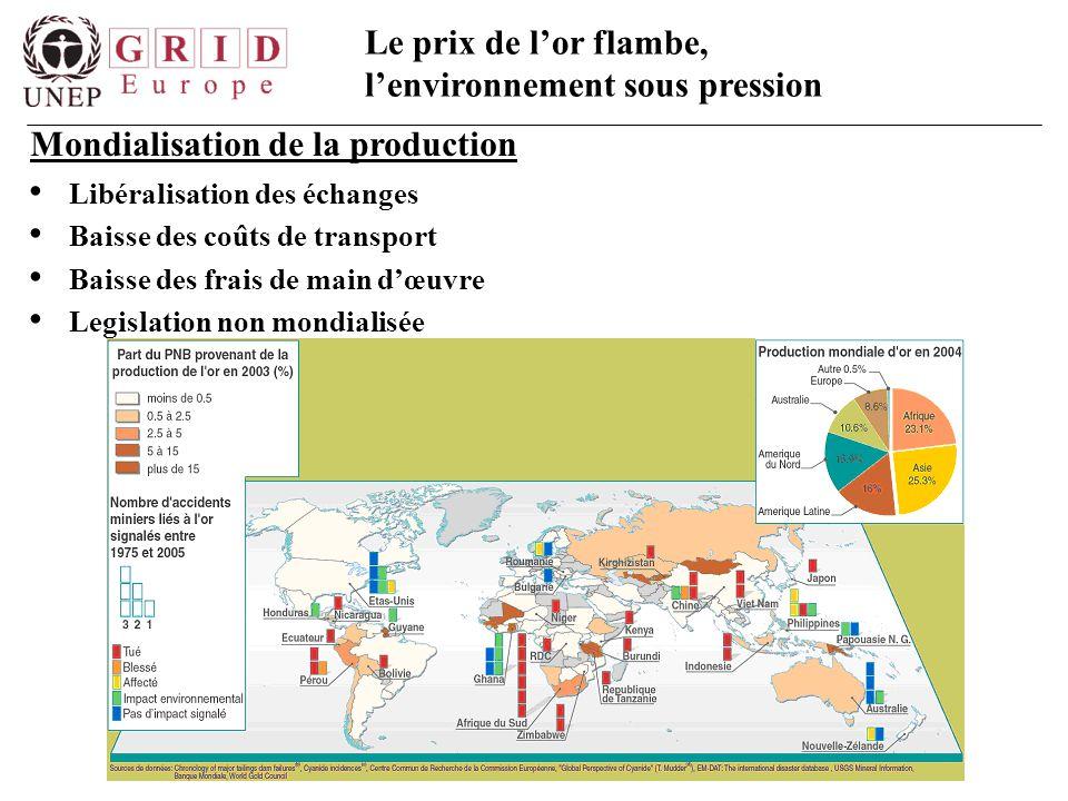Mondialisation de la production