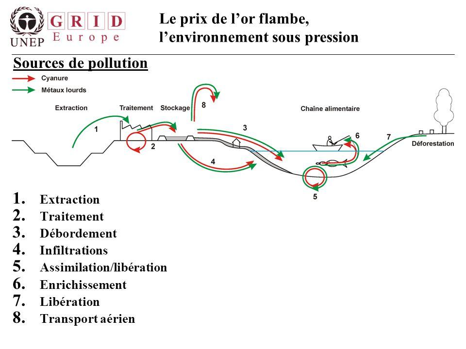 Sources de pollution Extraction Traitement Débordement Infiltrations