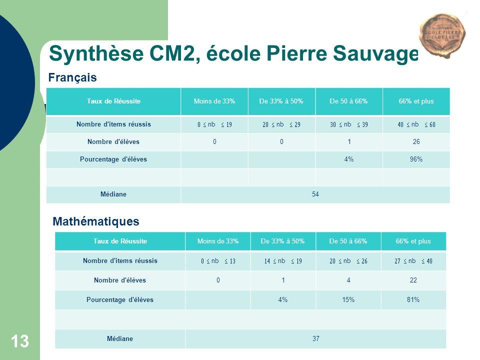 Synthèse CM2, école Pierre Sauvage