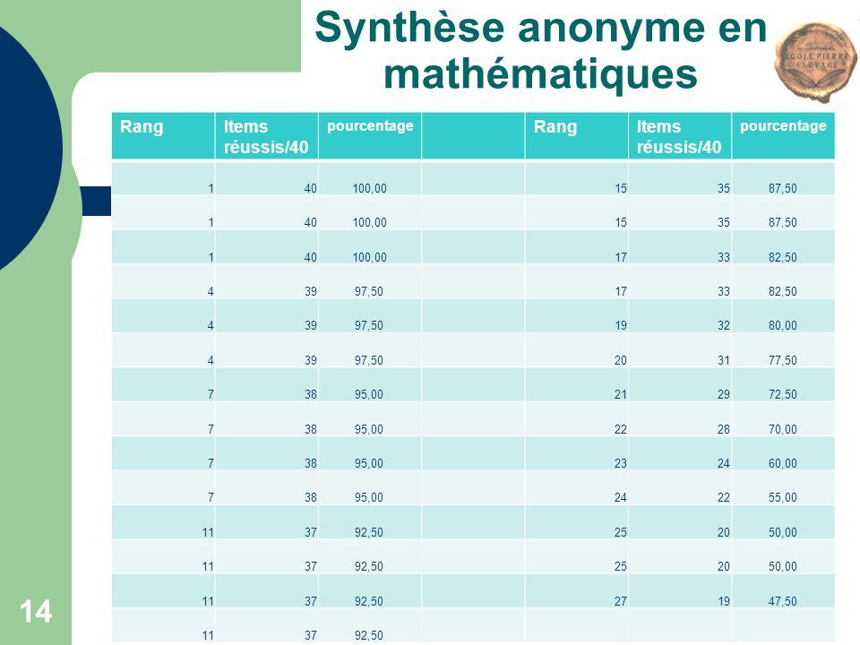 Synthèse anonyme en mathématiques