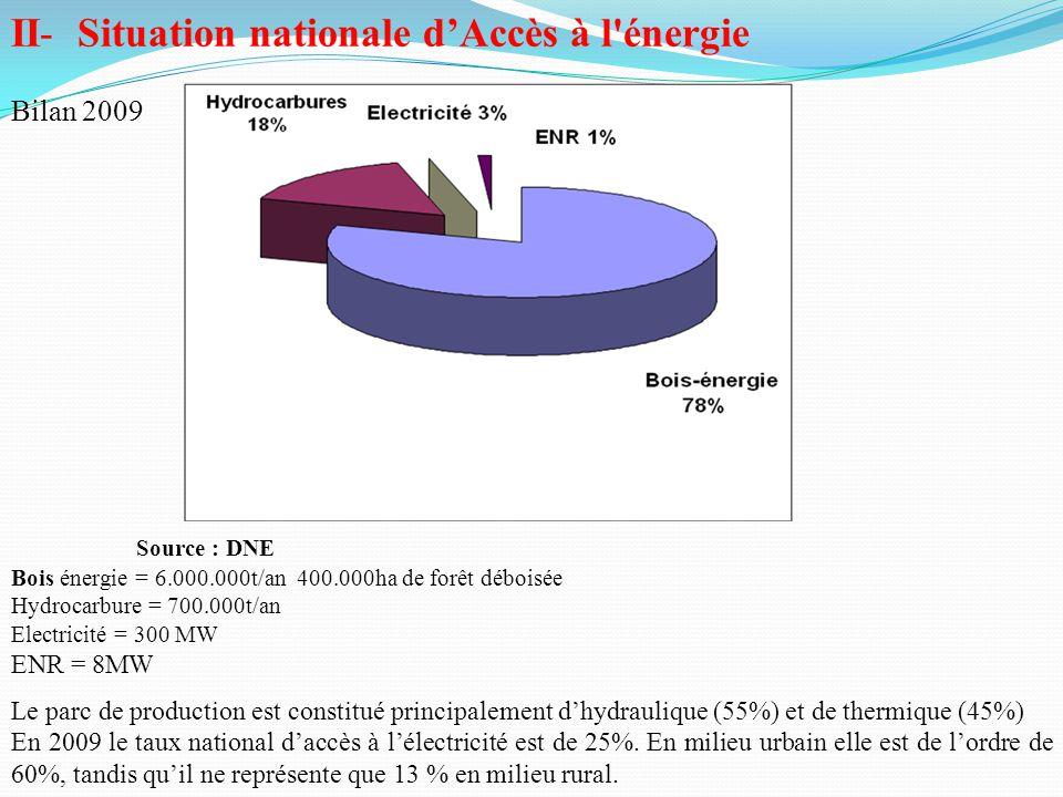 II- Situation nationale d'Accès à l énergie