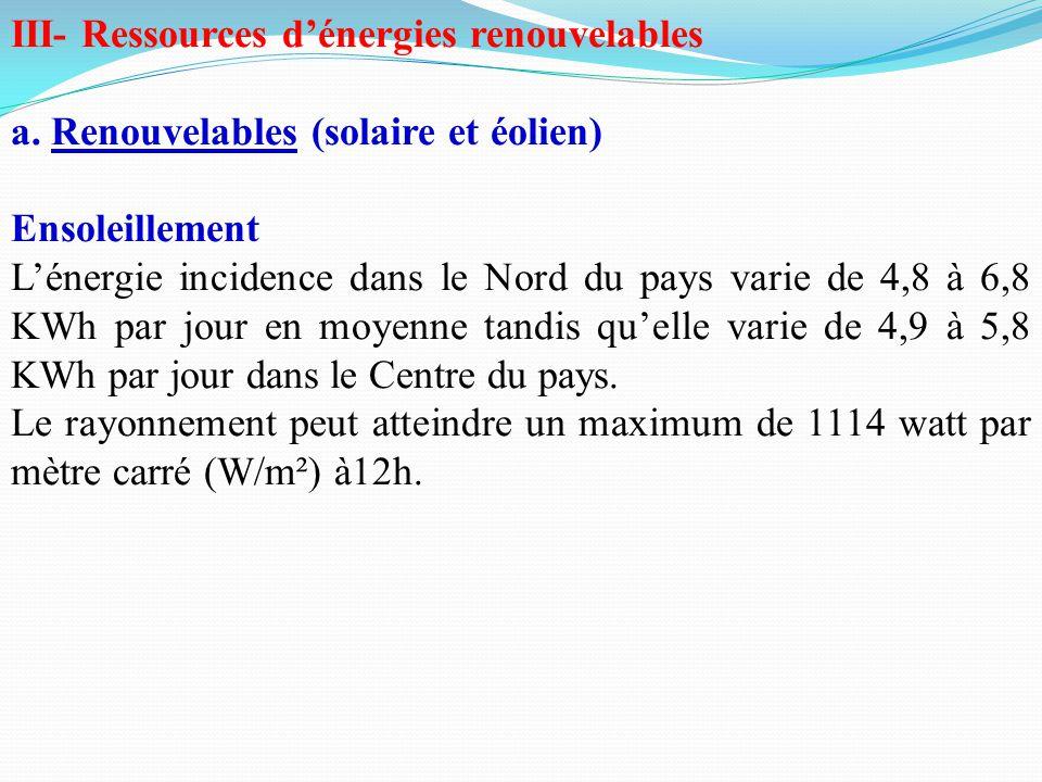 III- Ressources d'énergies renouvelables