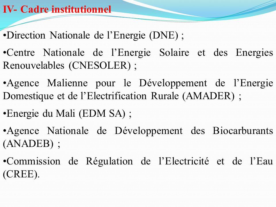 IV- Cadre institutionnel