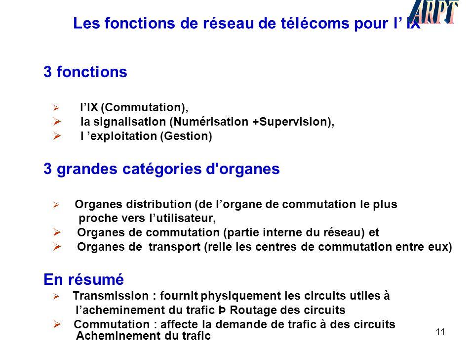 Les fonctions de réseau de télécoms pour l' IX