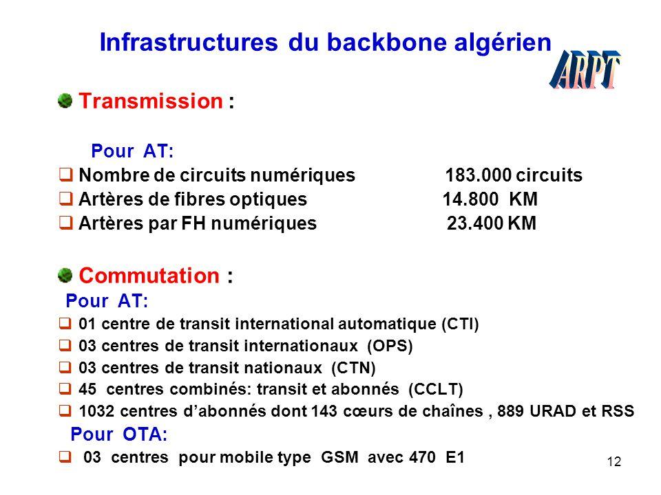 Infrastructures du backbone algérien