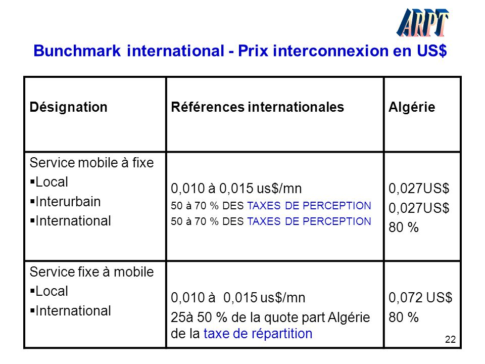 Bunchmark international - Prix interconnexion en US$
