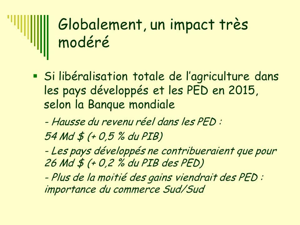 Globalement, un impact très modéré