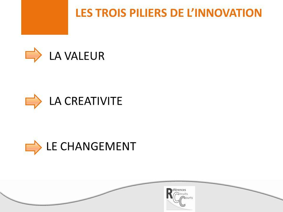 LES TROIS PILIERS DE L'INNOVATION