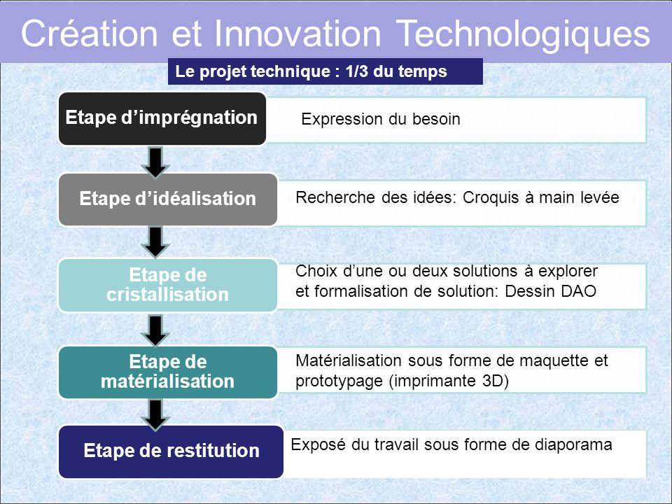 Etape de cristallisation Etape de matérialisation