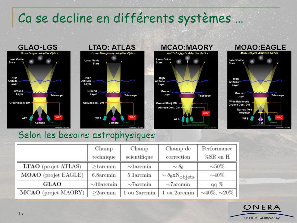 Ca se decline en différents systèmes … Selon les besoins astrophysiques