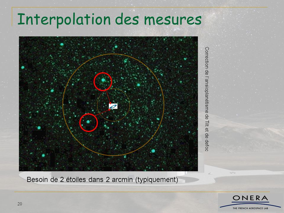 Interpolation des mesures