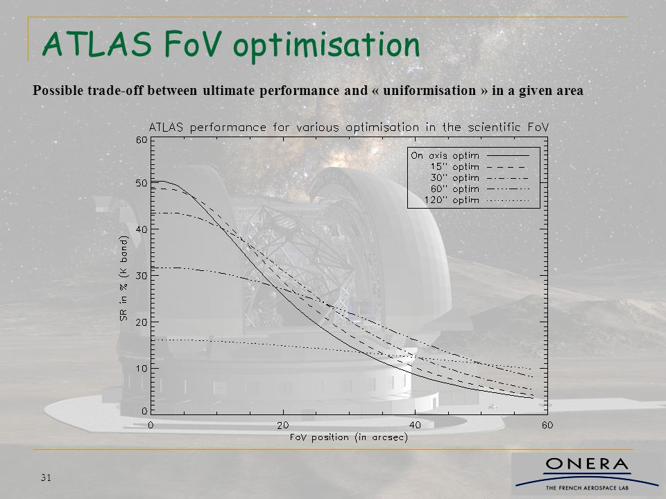 ATLAS FoV optimisation