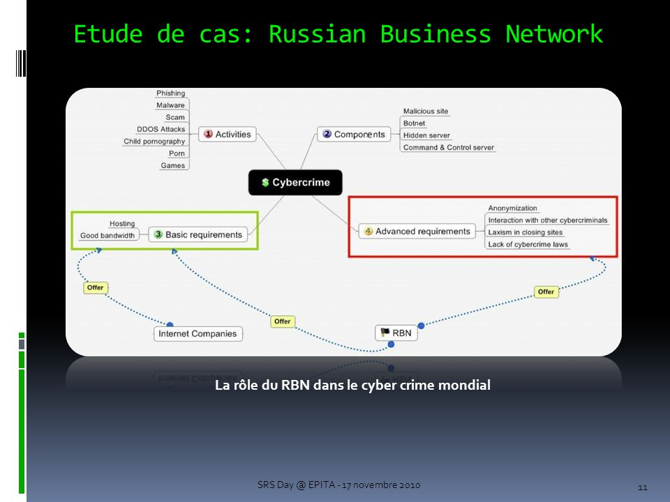 Etude de cas: Russian Business Network