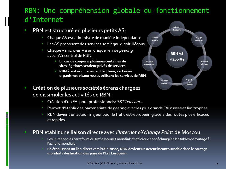 RBN: Une compréhension globale du fonctionnement d'Internet