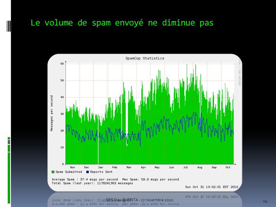 Le volume de spam envoyé ne diminue pas