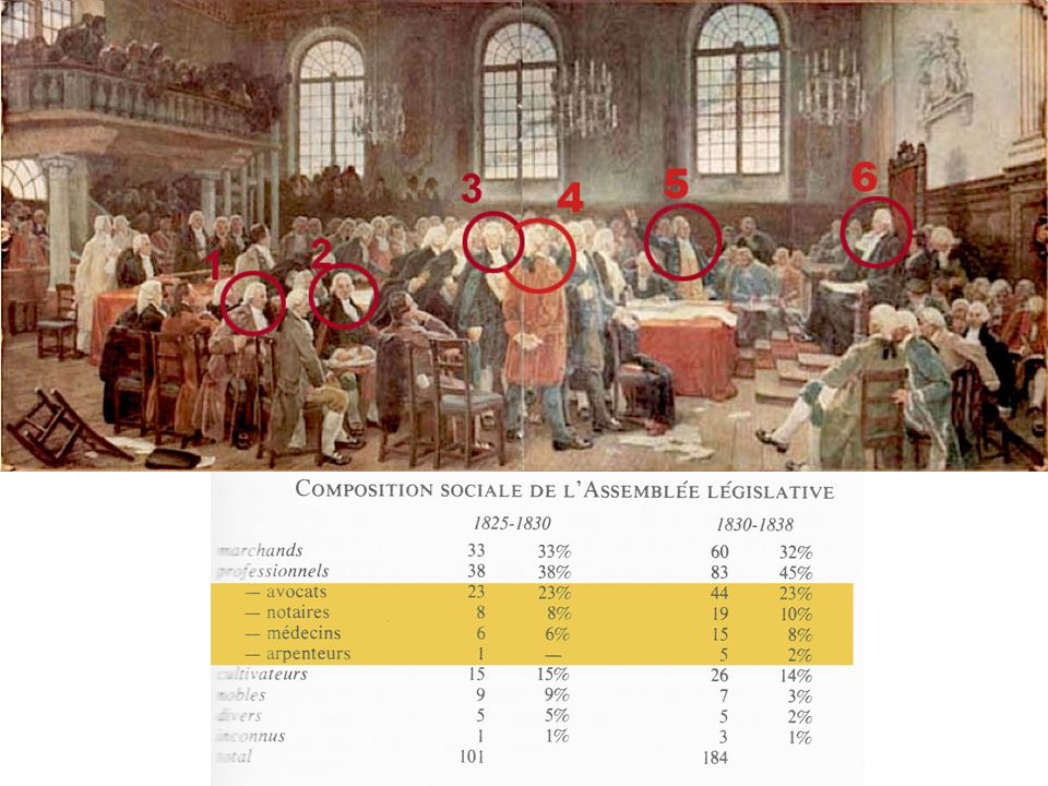 On reconnaît d'abord les leaders du parti anglais : John Richardson (1), favorable à l unilinguisme anglais au parlement, et James McGill (2), notamment à l origine de l université montréalaise.