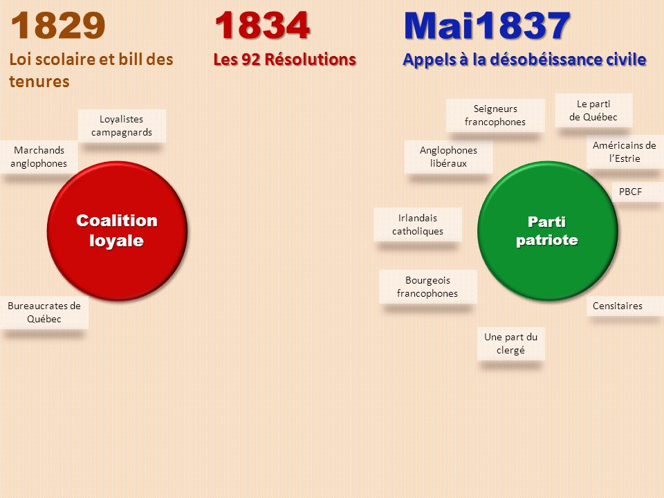 1829 1834 Mai1837 Loi scolaire et bill des tenures Les 92 Résolutions