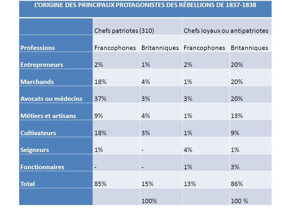 L'ORIGINE DES PRINCIPAUX PROTAGONISTES DES RÉBELLIONS DE 1837-1838