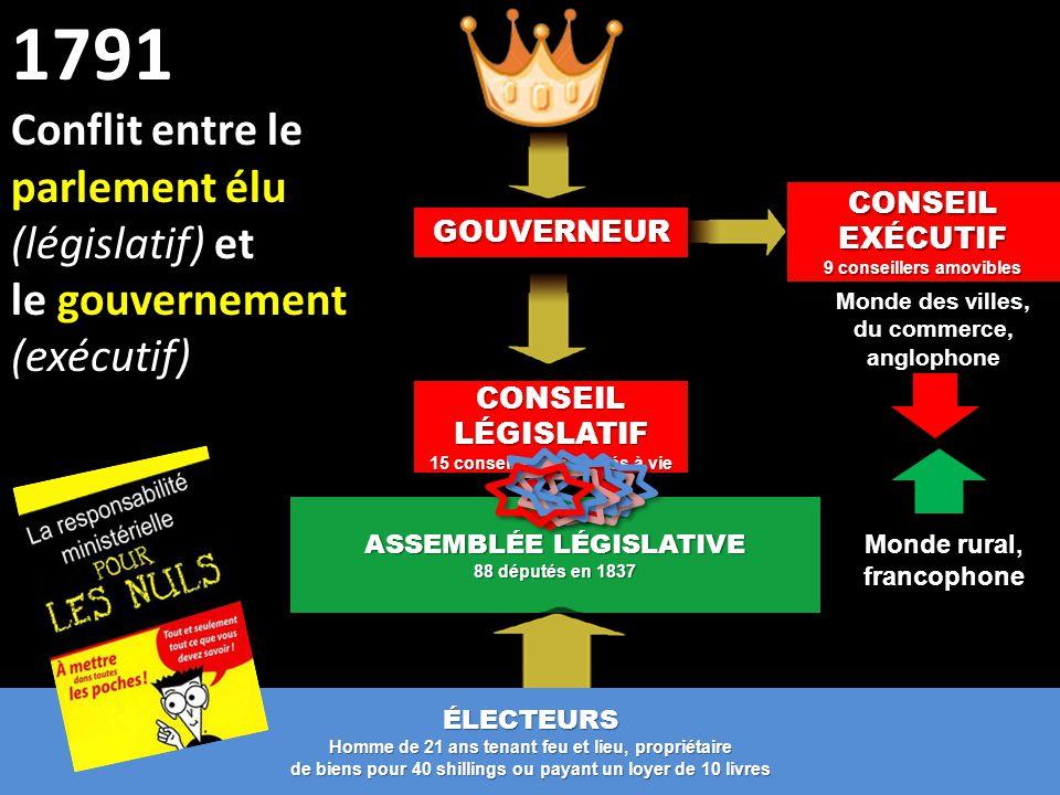 1791 Conflit entre le parlement élu (législatif) et
