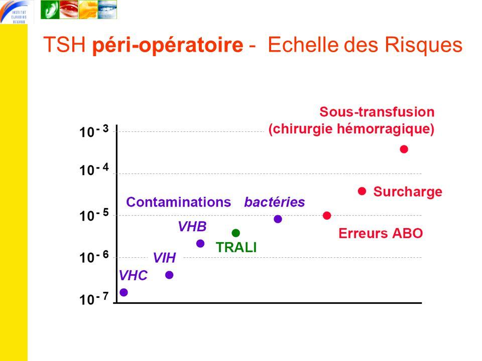 TSH péri-opératoire - Echelle des Risques