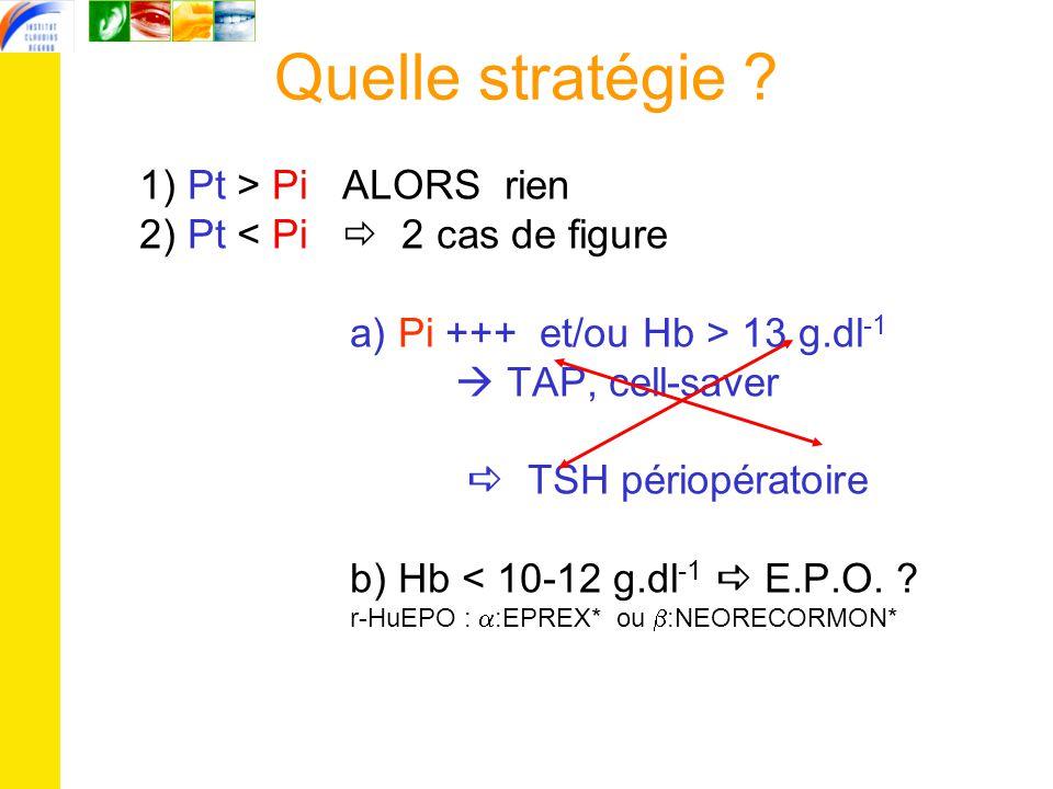 Quelle stratégie 1) Pt > Pi ALORS rien