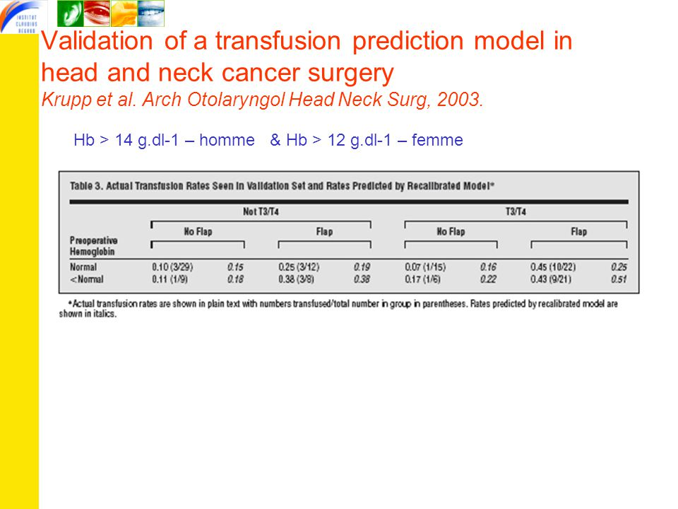 Validation of a transfusion prediction model in head and neck cancer surgery Krupp et al. Arch Otolaryngol Head Neck Surg, 2003.
