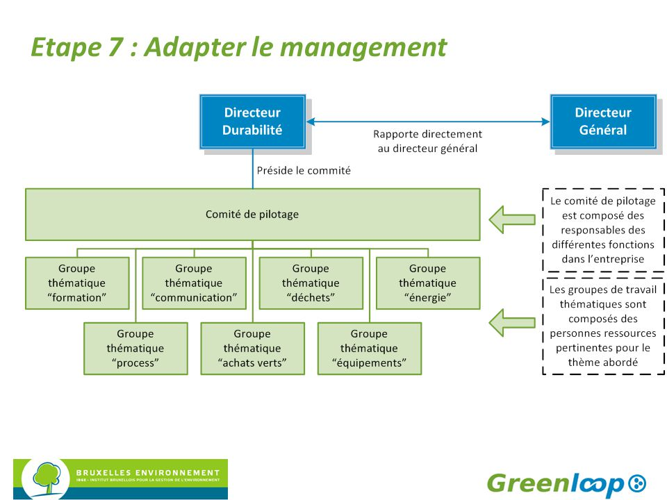 Etape 7 : Adapter le management