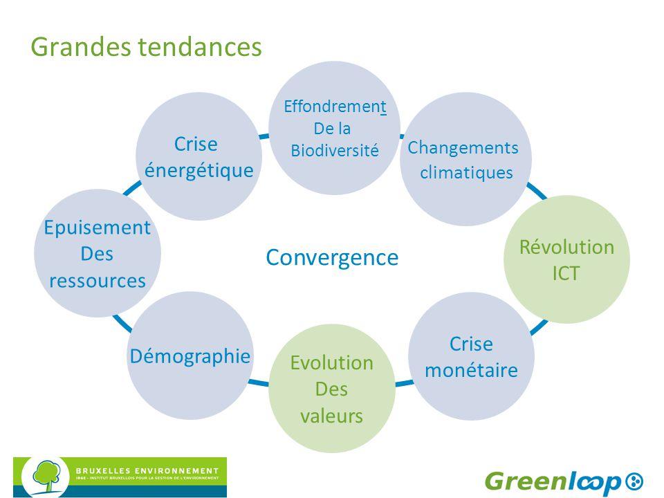 Grandes tendances Convergence Crise énergétique Epuisement Des