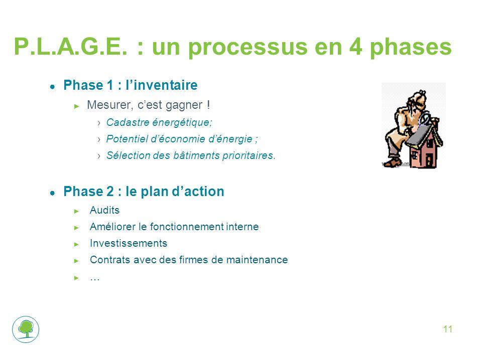 P.L.A.G.E. : un processus en 4 phases