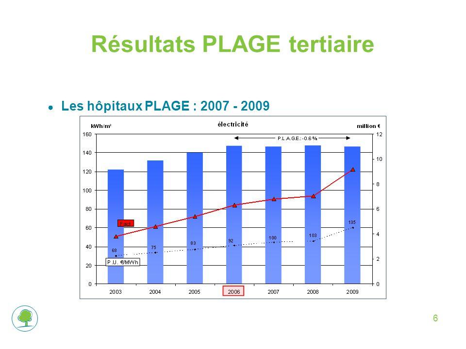 Résultats PLAGE tertiaire