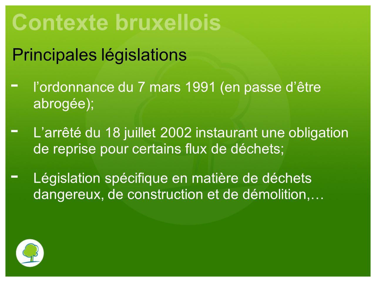 Contexte bruxellois Principales législations