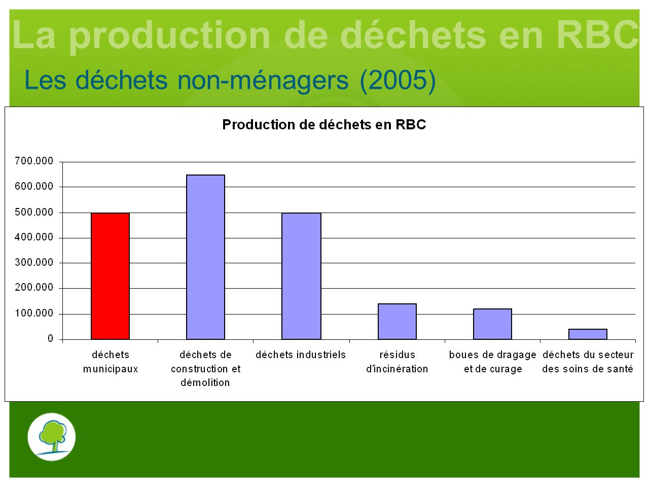 La production de déchets en RBC
