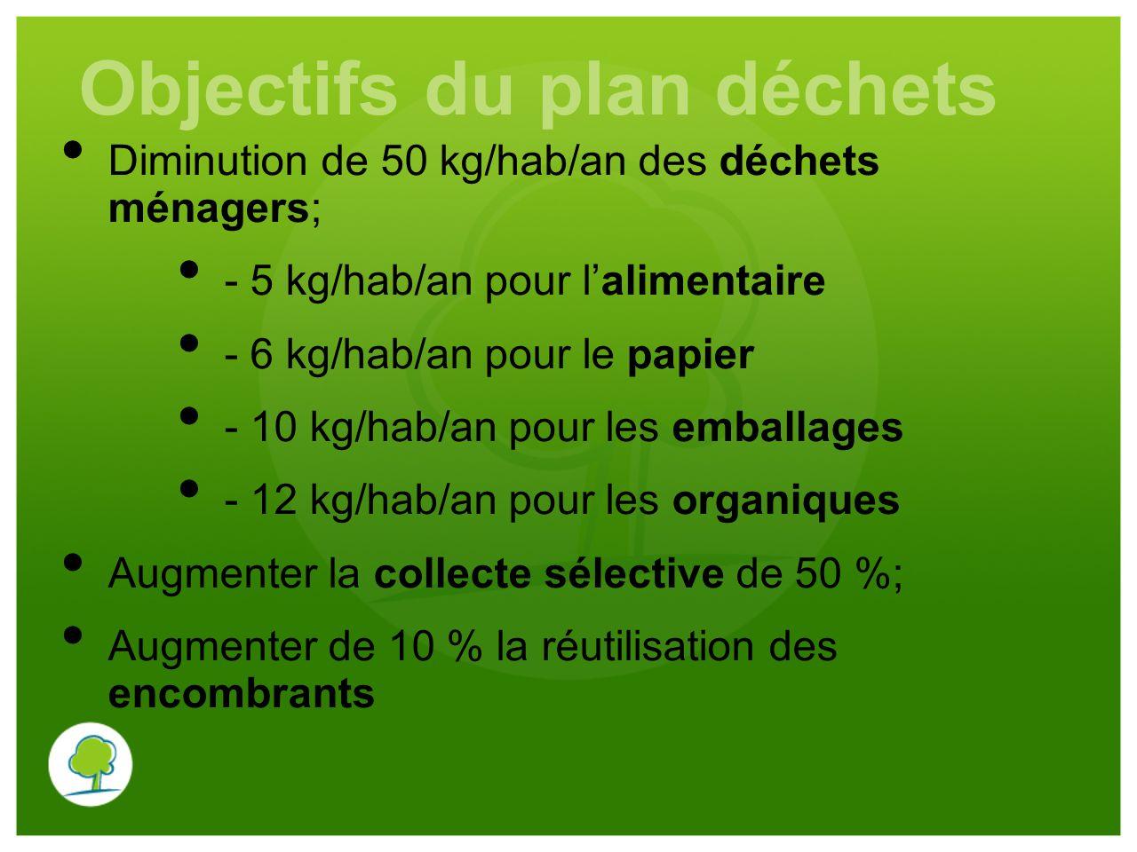 Objectifs du plan déchets