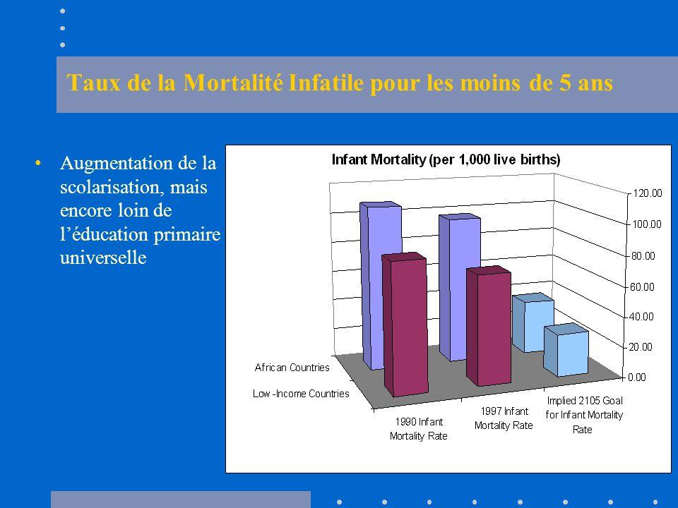 Taux de la Mortalité Infatile pour les moins de 5 ans