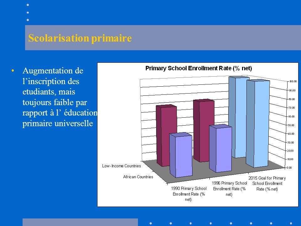 Scolarisation primaire