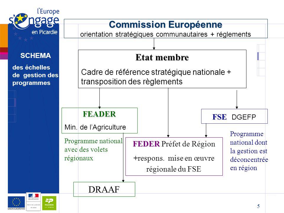 +respons. mise en œuvre régionale du FSE