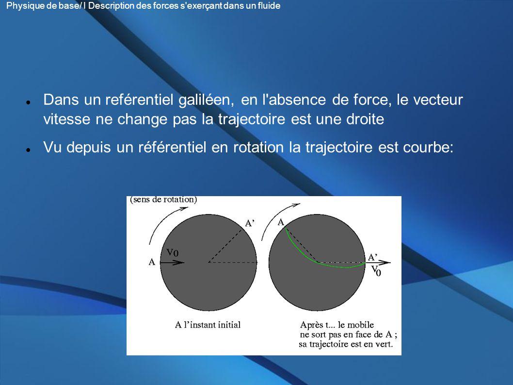 Vu depuis un référentiel en rotation la trajectoire est courbe: