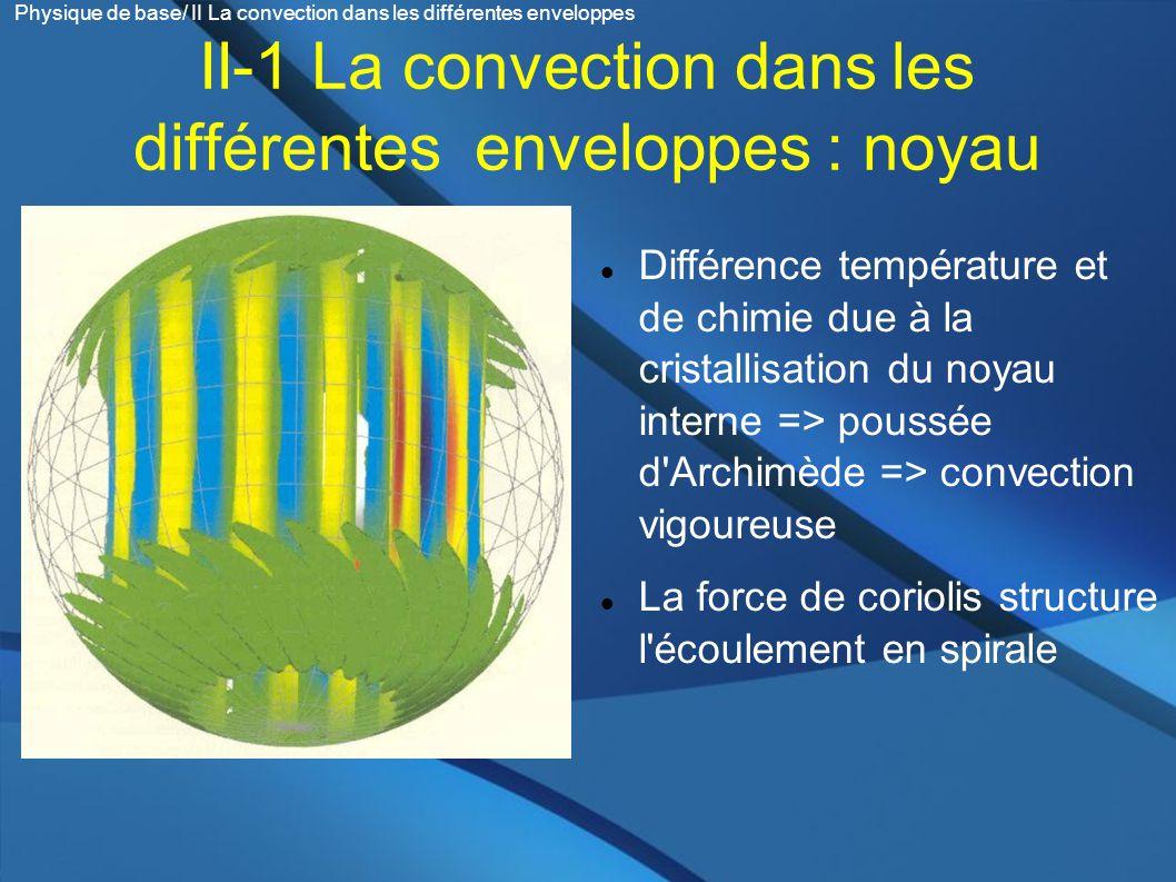II-1 La convection dans les différentes enveloppes : noyau