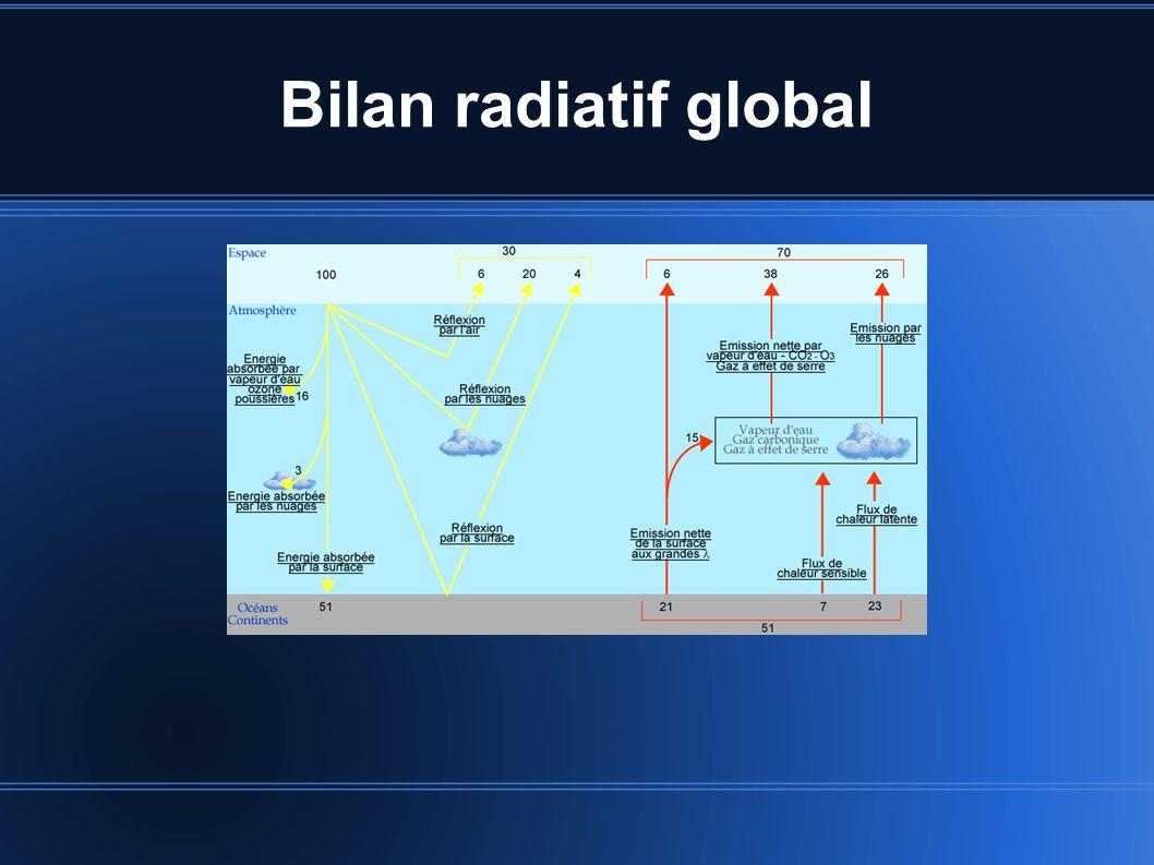 Bilan radiatif global