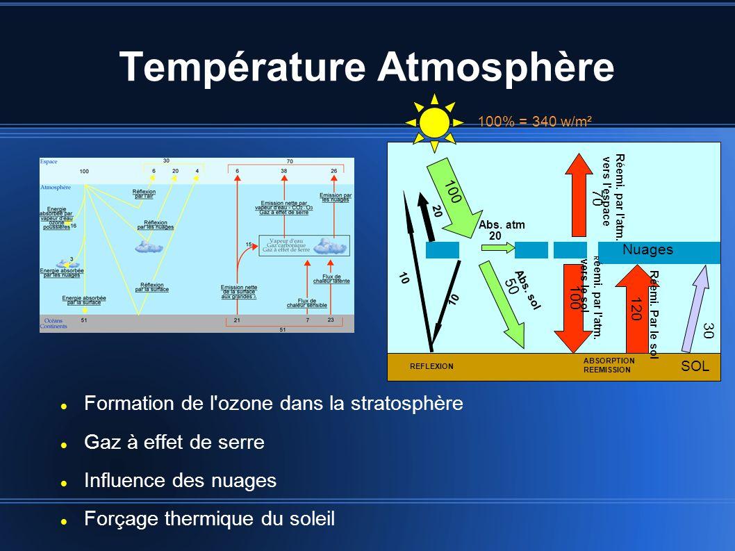 Température Atmosphère