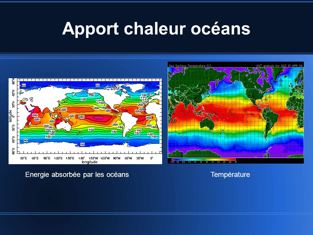 Apport chaleur océans Energie absorbée par les océans Température