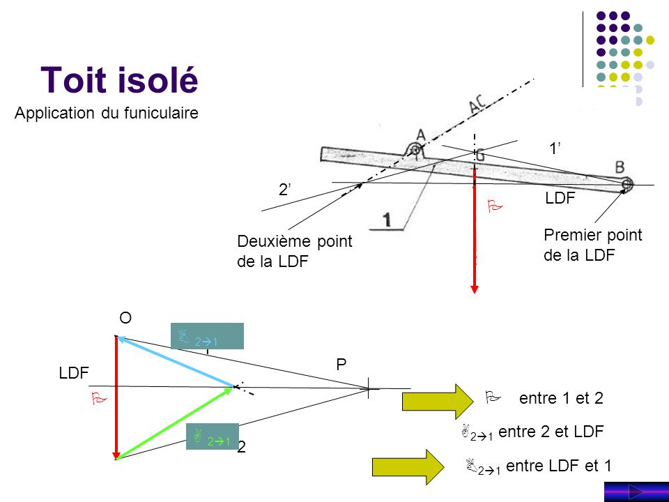 Toit isolé Application du funiculaire 1' 2' LDF P Premier point