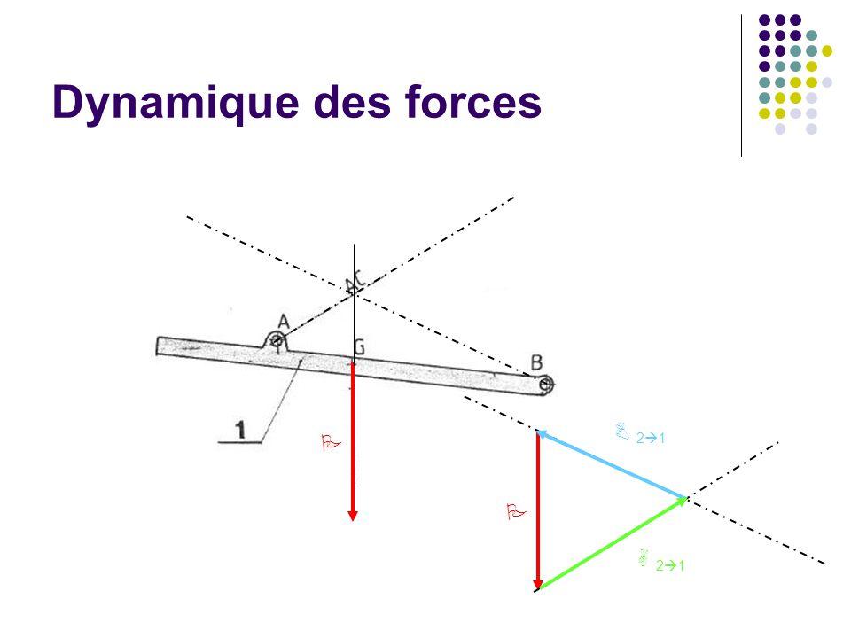 Dynamique des forces P B 21 P A 21