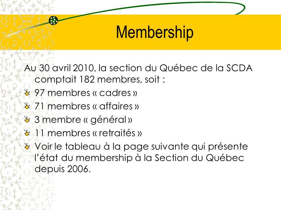 Membership Au 30 avril 2010, la section du Québec de la SCDA comptait 182 membres, soit : 97 membres « cadres »