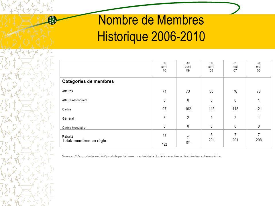 Nombre de Membres Historique 2006-2010