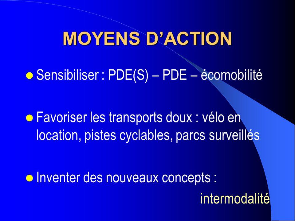 MOYENS D'ACTION Sensibiliser : PDE(S) – PDE – écomobilité