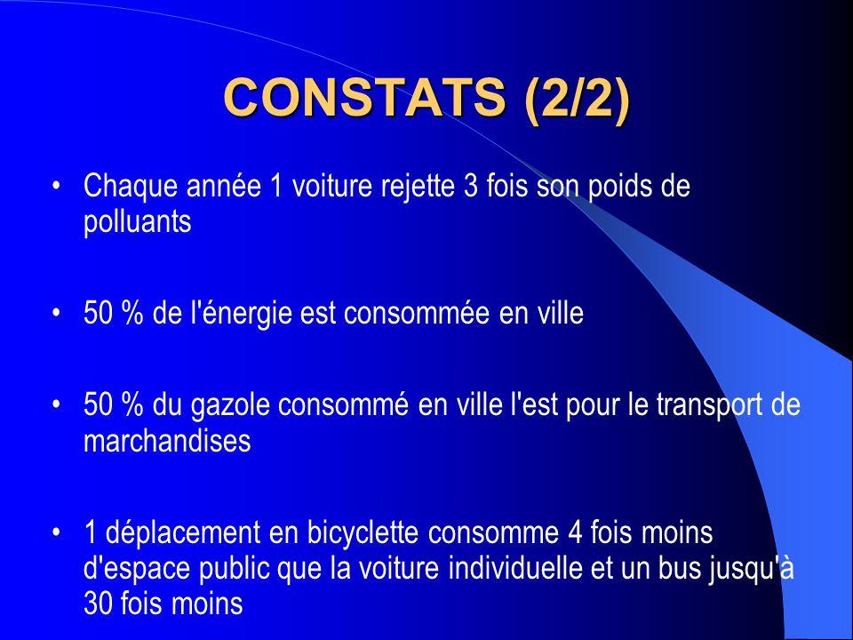CONSTATS (2/2) Chaque année 1 voiture rejette 3 fois son poids de polluants. 50 % de l énergie est consommée en ville.
